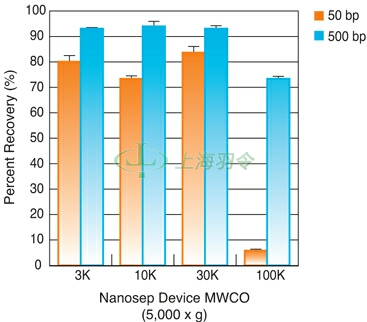 Nanosep Centrifugal Device:DNA Recovery as a Function of Device MWCO